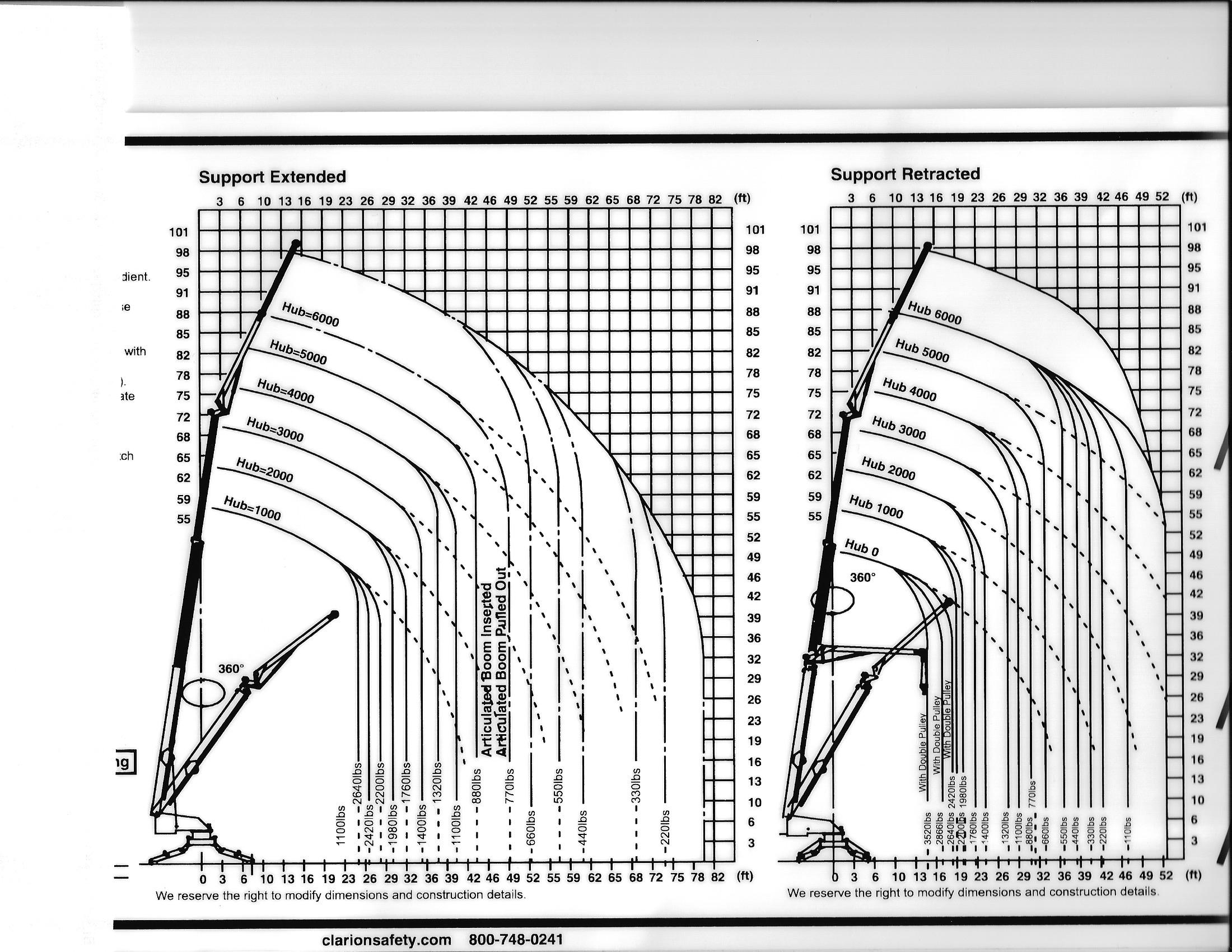 PTK 31 Crane Load Chart